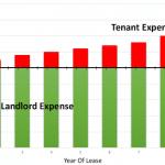 base year expense stop westwoodnetlease advisors llc