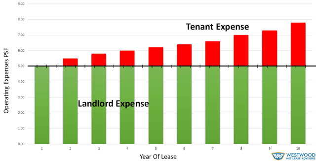 base year expense stop westwoodnetlease advisors llc
