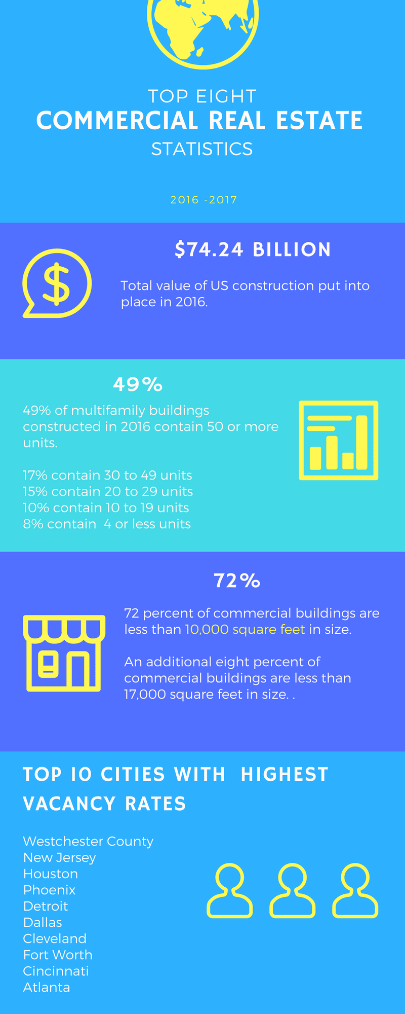commercial real estate stats for 2016-2017 - part 1