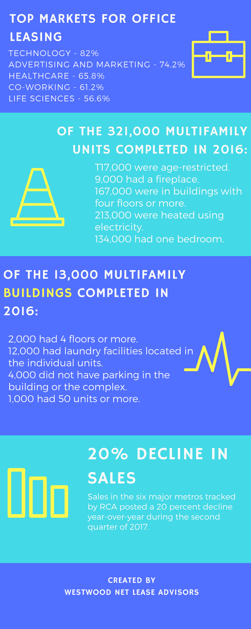 commercial real estate stats for 2016-2017 - part 2