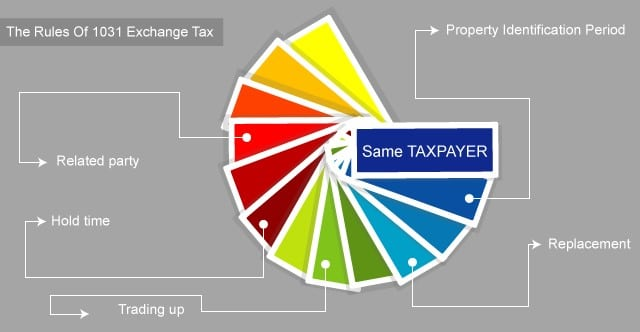 what are the rules of 1031 exchange tax