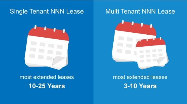 single tenant vs multi tenant