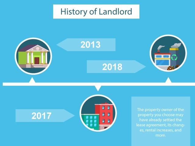 History of landlord